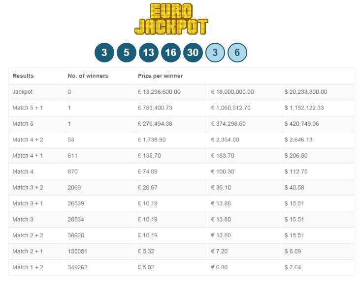 Eurojackpot resultat fredag casinoEuro 625195